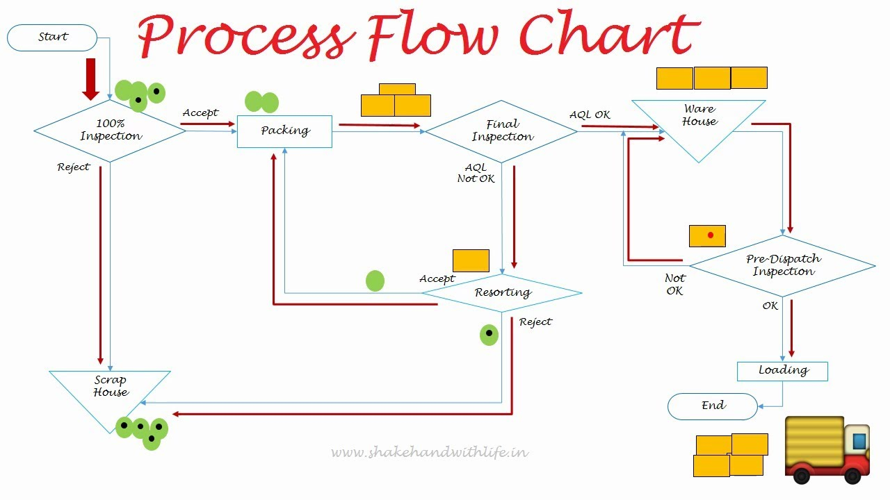 Process Flow Diagram Process Flow Diagram 7 Qc Tools Process Flow Chart In Quality Control Flow Diagram In Quality