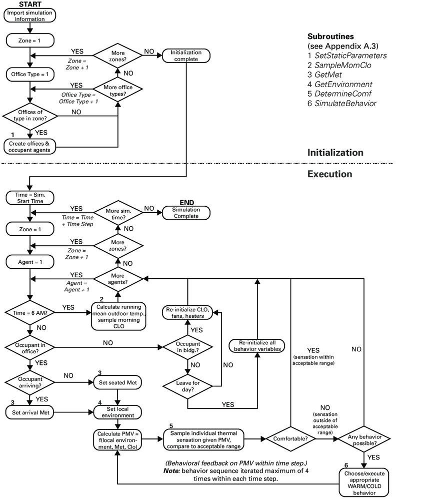 Process Flow Diagram Process Flow Diagram Elements Bookmark About Wiring Diagram