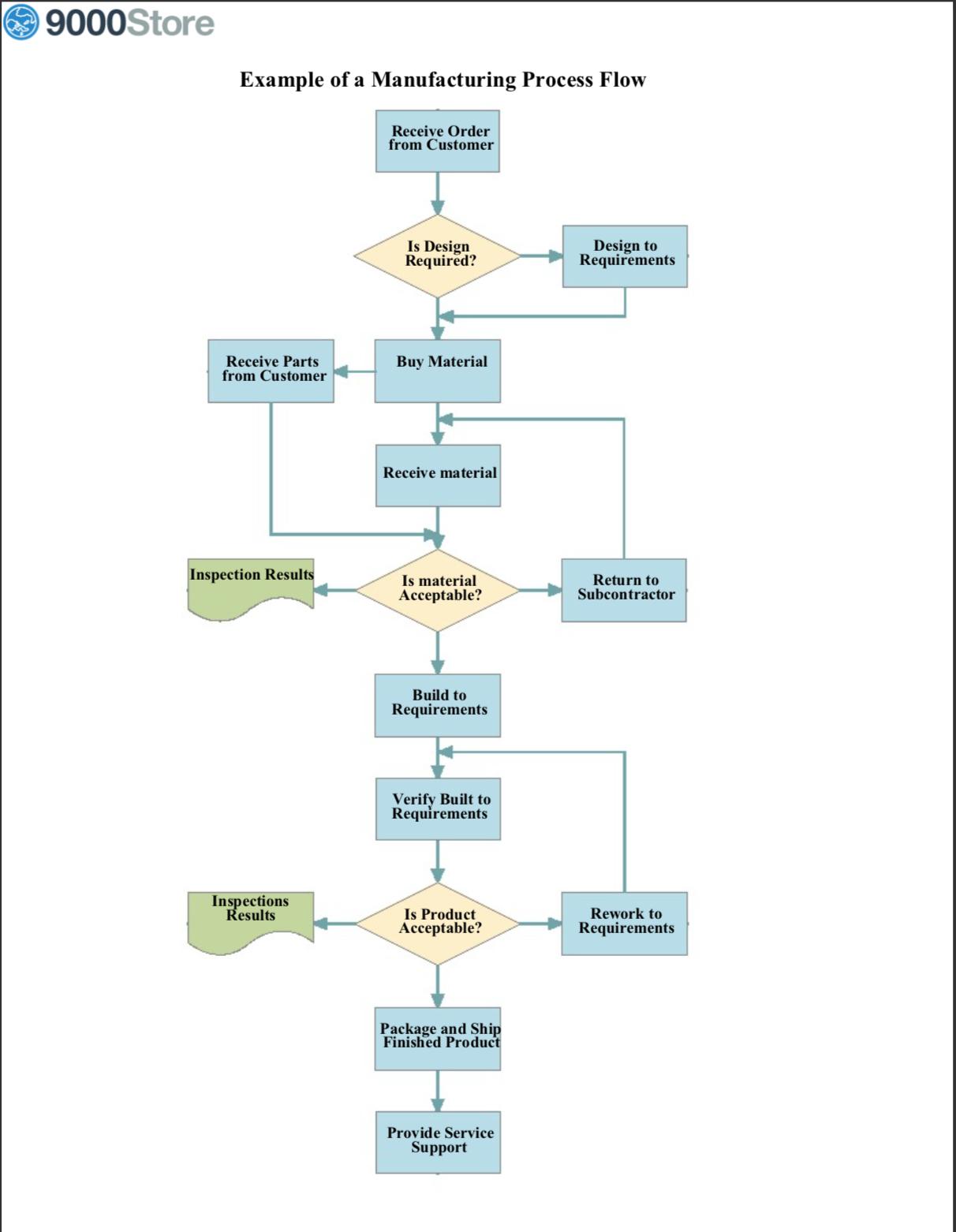 Process Flow Diagram Process Flow Diagram Iso 9001 Wiring Diagram Srconds