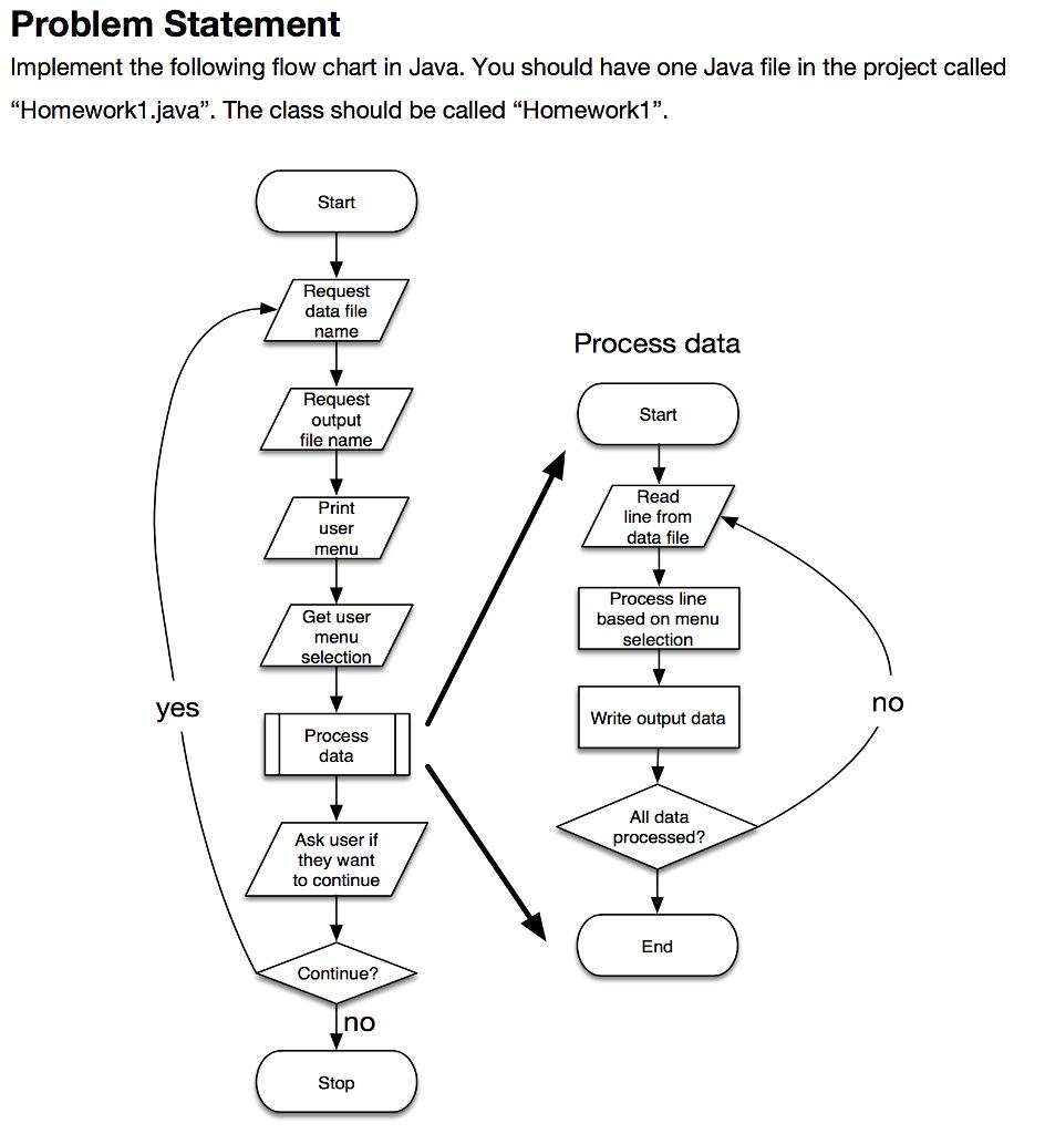 Process Flow Diagram Process Flow Diagram Java Wiring Diagram Sessions