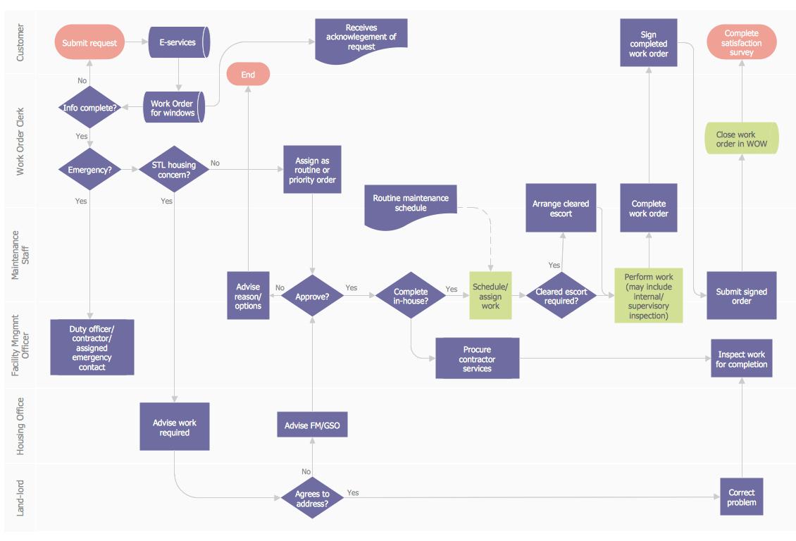 Process Flow Diagram Process Flow Diagram Meaning Wiring Diagram Bookmark