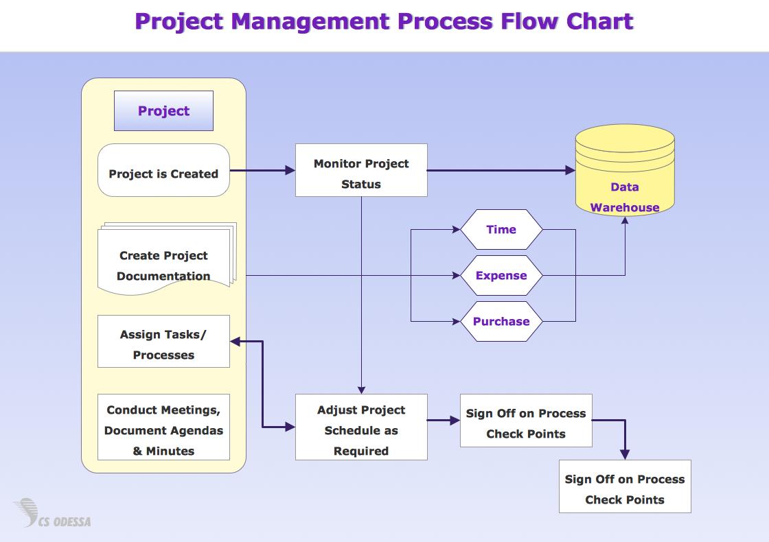 Process Flow Diagram Process Flow Diagram Requirements Wiring Diagram Information
