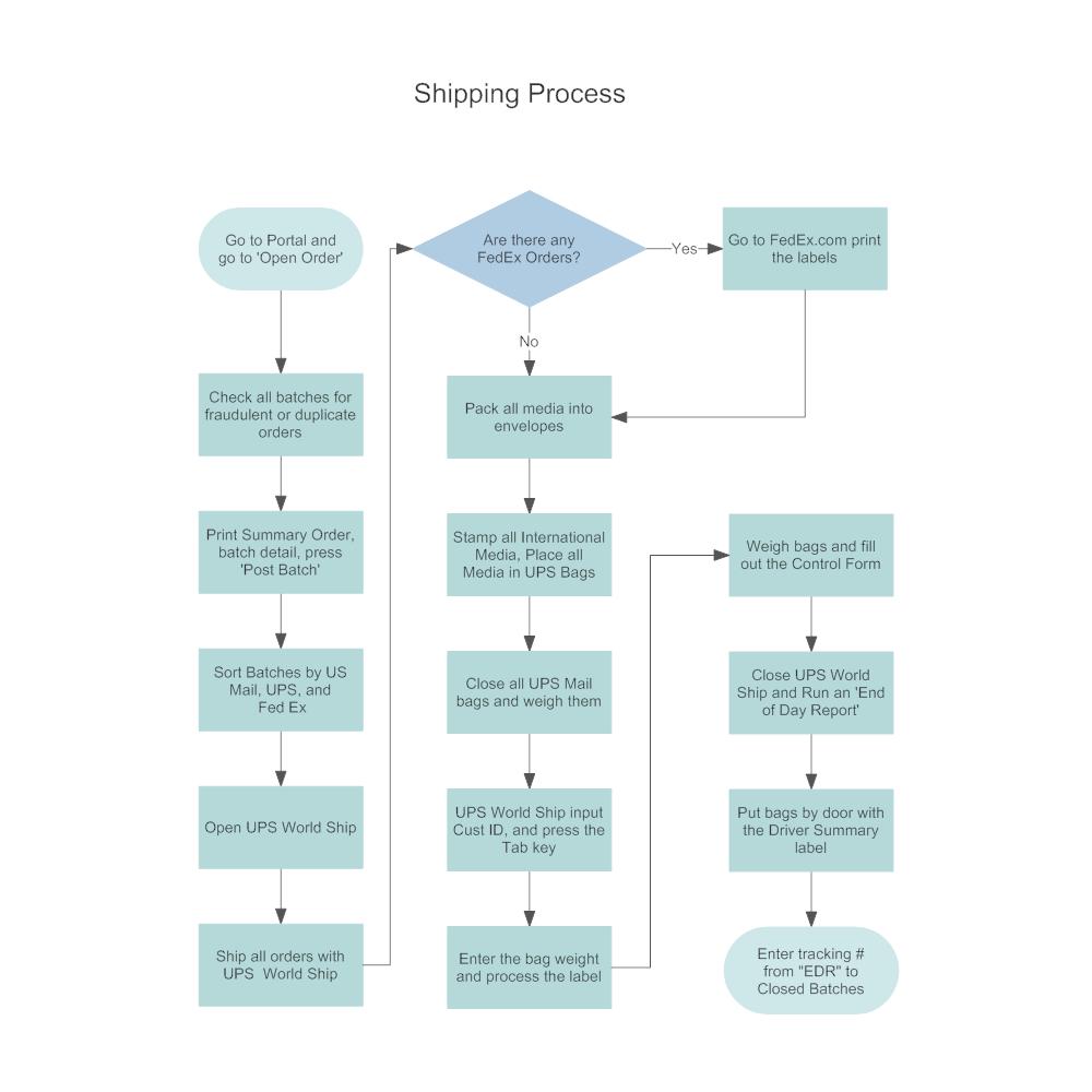 Process Flow Diagram Process Flow Diagram Template Xls Wiring Diagram Work