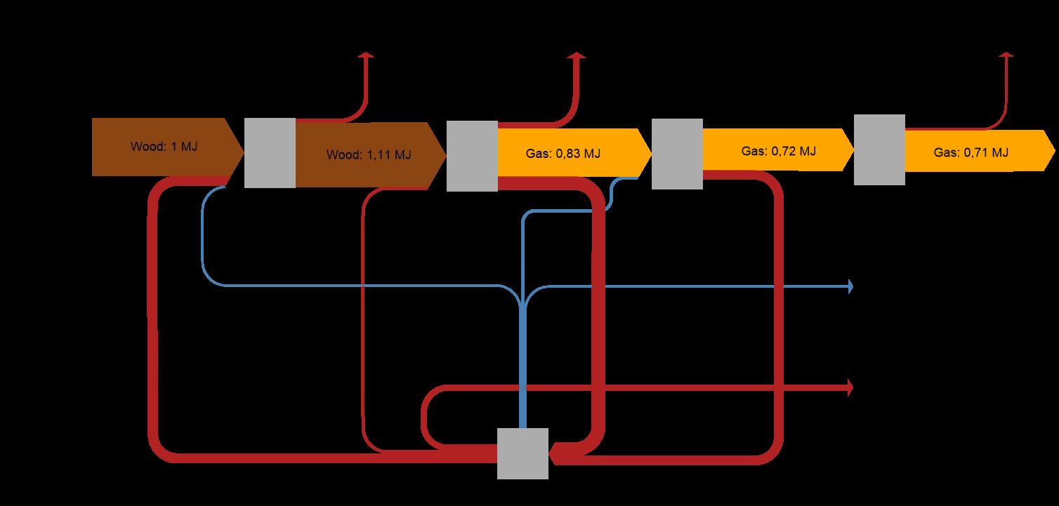 Process Flow Diagram What Is An Energy Flow Diagram Definition Applications