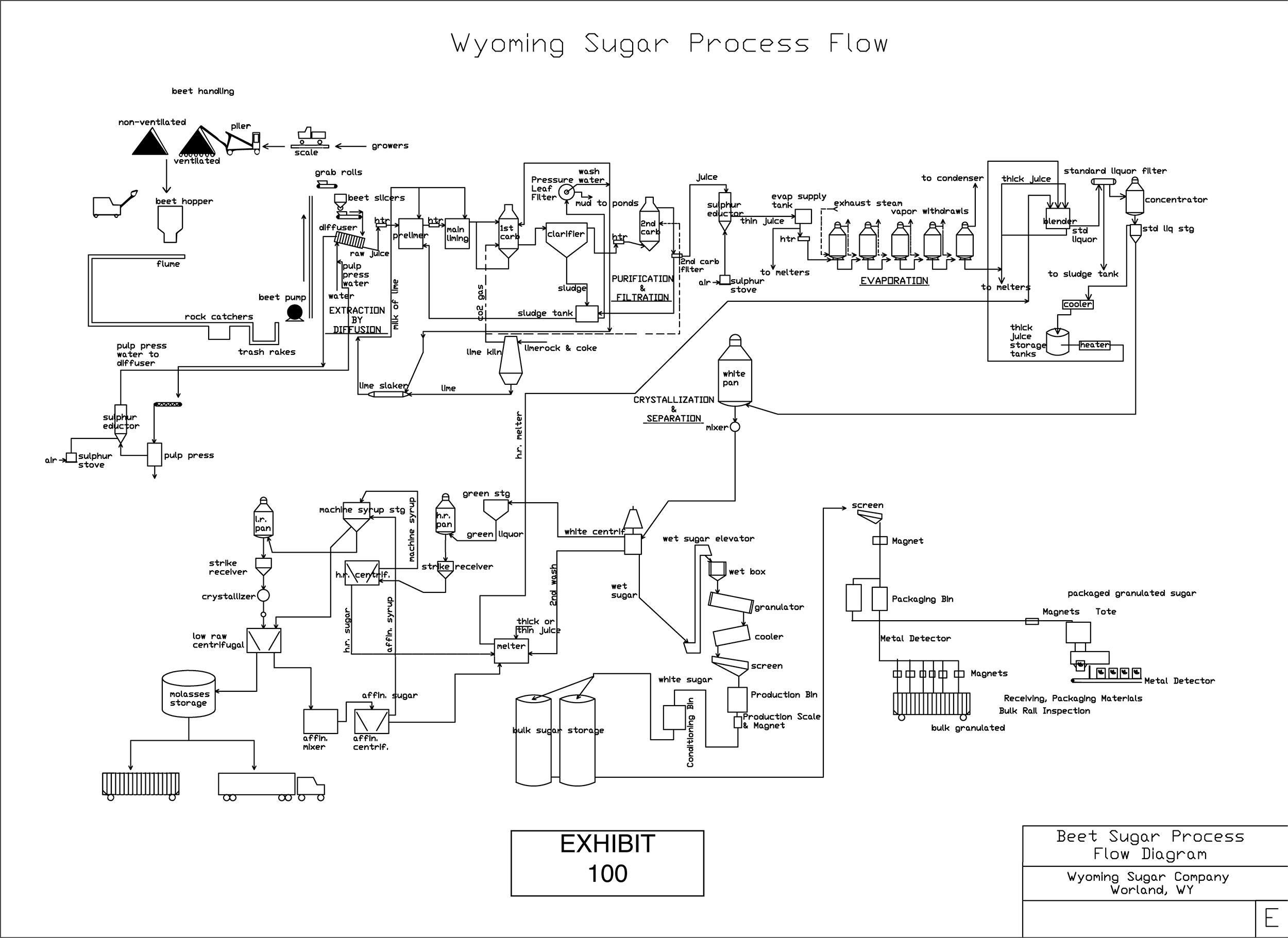 Process Flow Diagram Wyoming Sugar Process Flow Diagram Wyoming Sugar