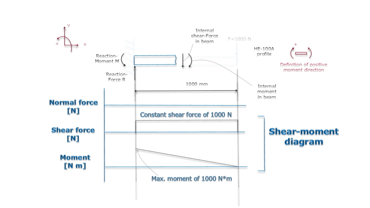 Shear And Moment Diagrams Beam Moment Diagram Today Diagram Database