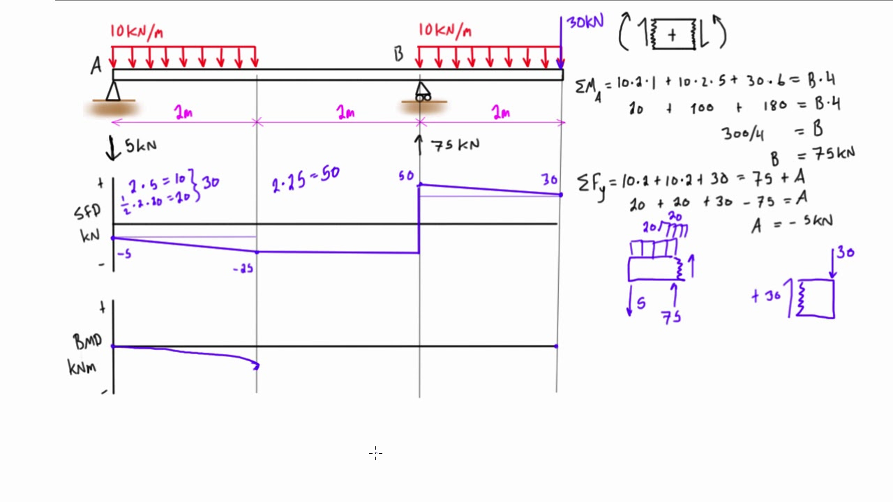 Shear And Moment Diagrams Bendingmomentdiagramexamples Shear And Moment Diagrams Cantilever
