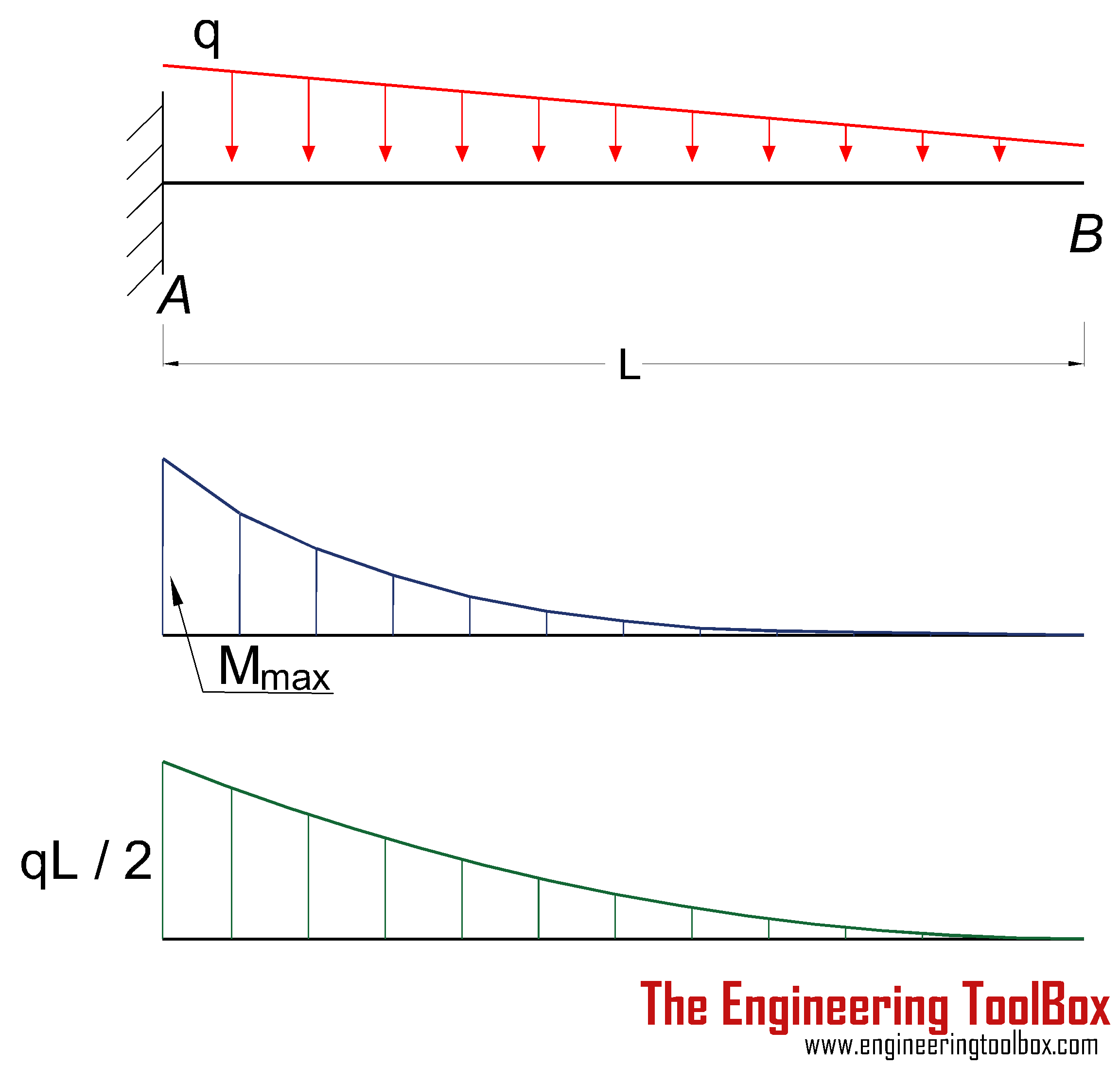 Shear And Moment Diagrams Cantilever Beam Moment Diagram Wiring Diagram Article