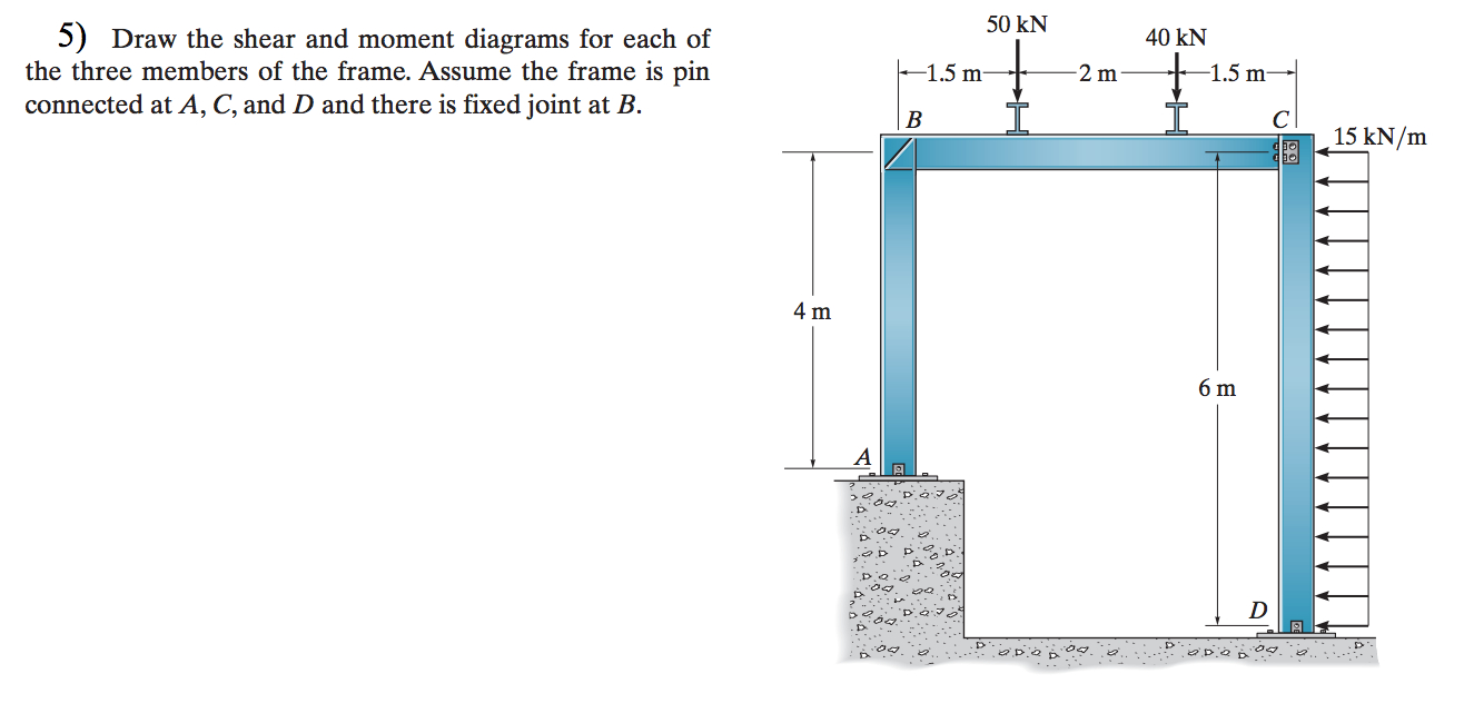 Shear And Moment Diagrams Draw The Shear And Moment Diagram For Each Of The Cheggcom Today