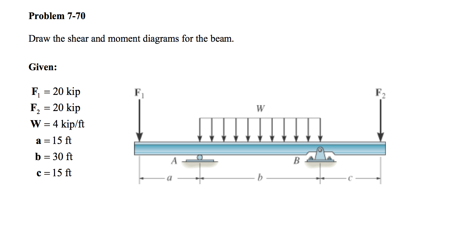 Shear And Moment Diagrams Draw The Shear And Moment Diagram Wiring Diagram Article