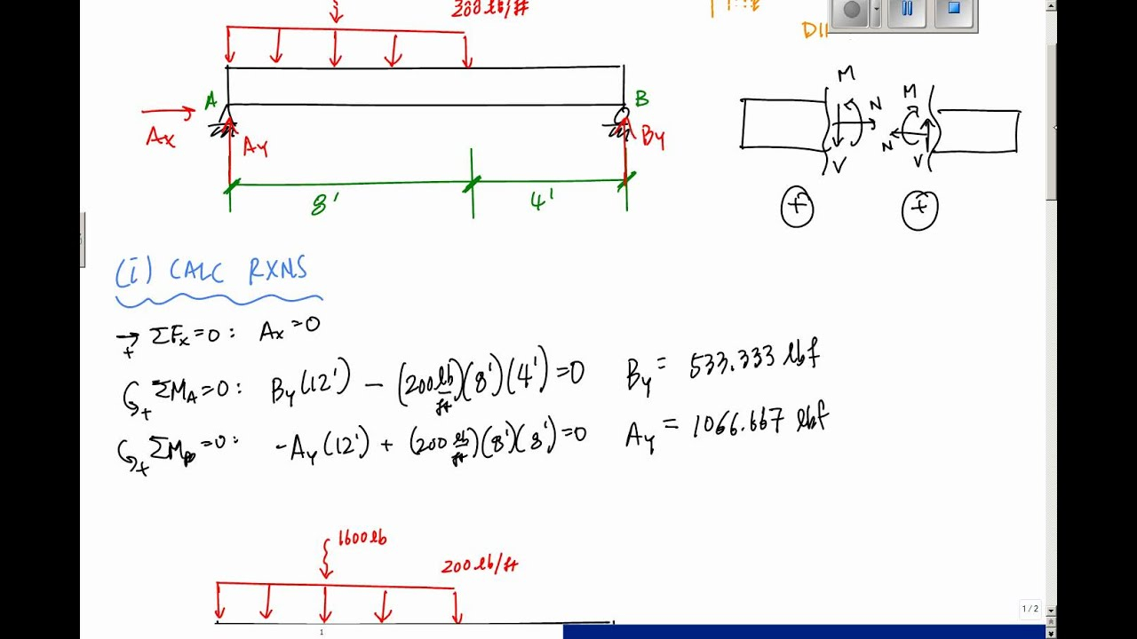 Shear And Moment Diagrams Drawing Shear And Moment Diagrams Example Mechanics Of Materials And Statics