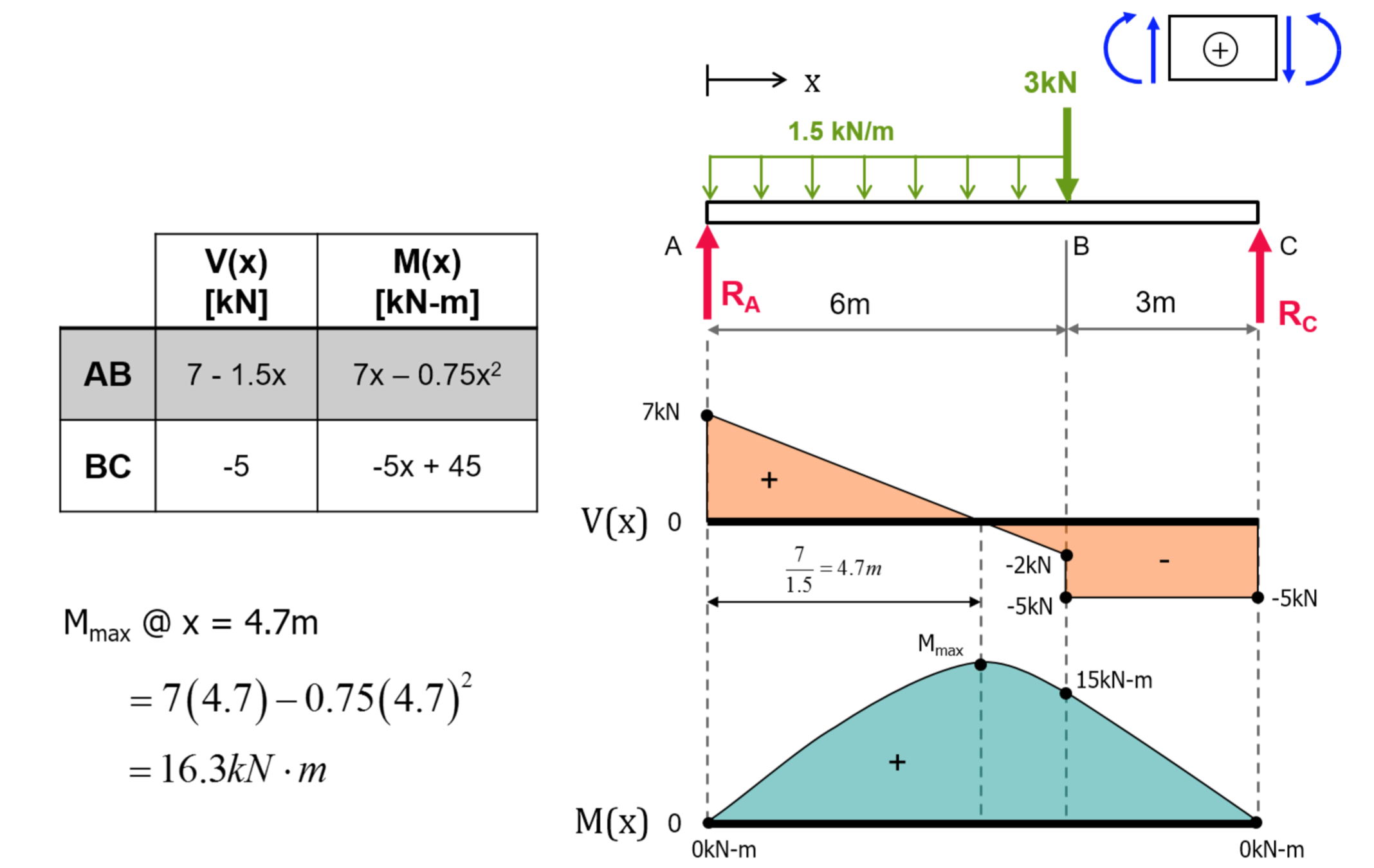 Shear And Moment Diagrams Exercise Shear Force Bending Moment Diagrams Solution Tu