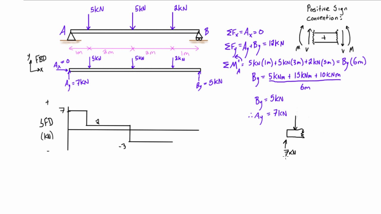 Shear And Moment Diagrams Shear And Bending Moment Diagrams Concentrated Loads Moments