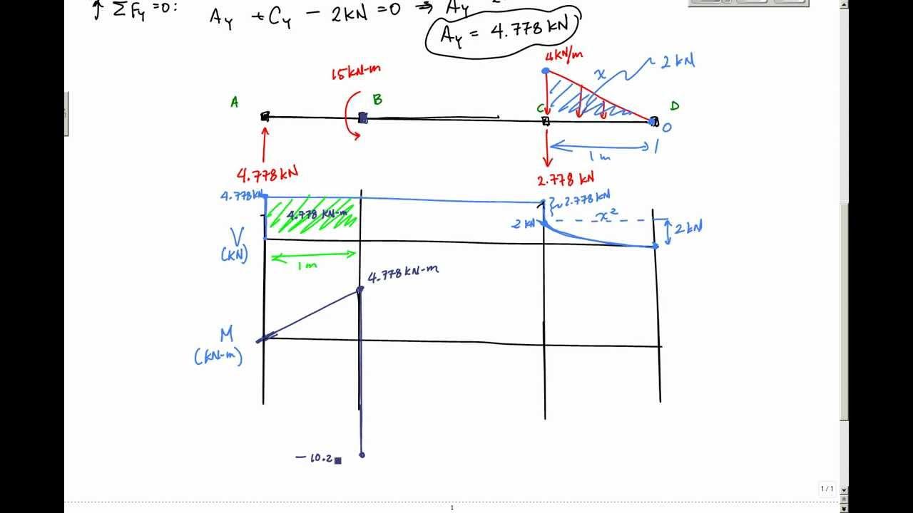 Shear And Moment Diagrams Shear And Moment Diagram Example 2 Mechanics Of Materials And Statics