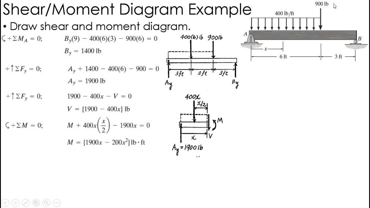 Shear And Moment Diagrams Shear And Moment Diagram Example 3 Mechanics Of Materials Wiring