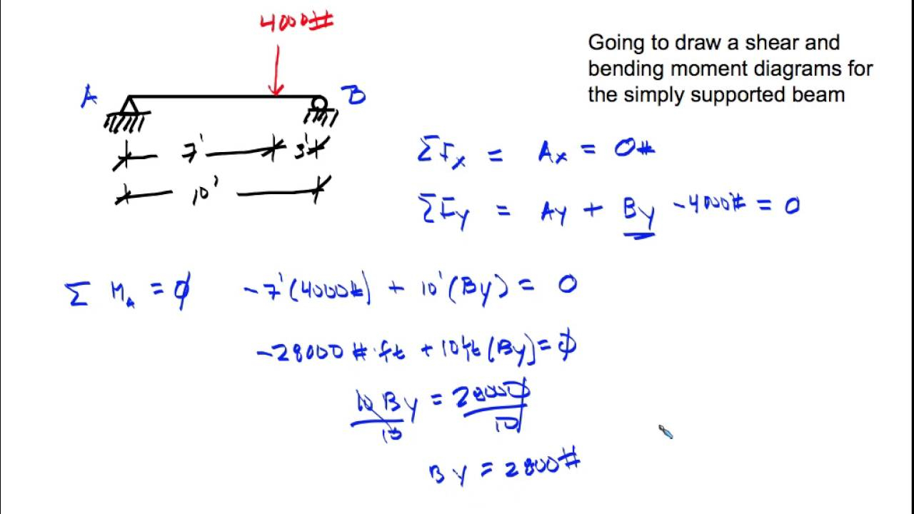 Shear And Moment Diagrams Shear And Moment Diagram Simply Supported Beam Point Load