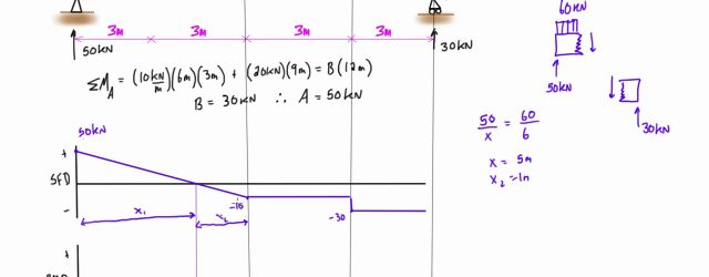 Shear And Moment Diagrams Shear Force And Bending Moment Diagram Practice Problem 1