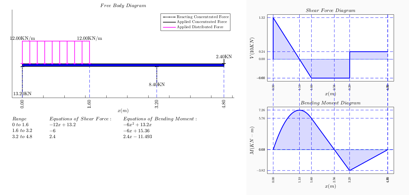 Shear And Moment Diagrams Shear Force Bending Moment File Exchange Matlab Central