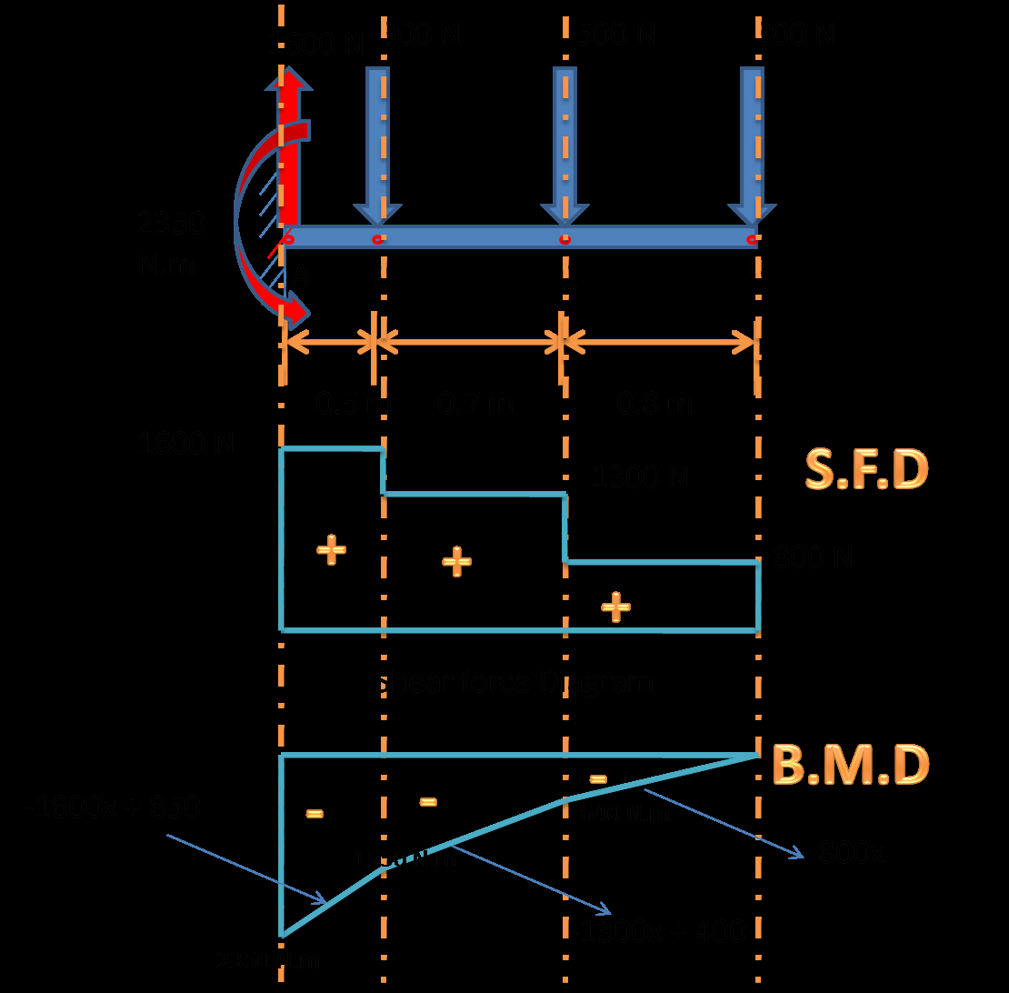 Shear And Moment Diagrams What Is Shear Force Diagram And Bending Moment Diagram