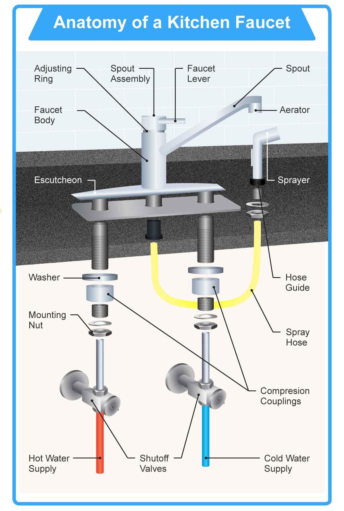 Sink Plumbing Diagram Diagram As Well Double Kitchen Sink Drain Plumbing Diagram On Delta