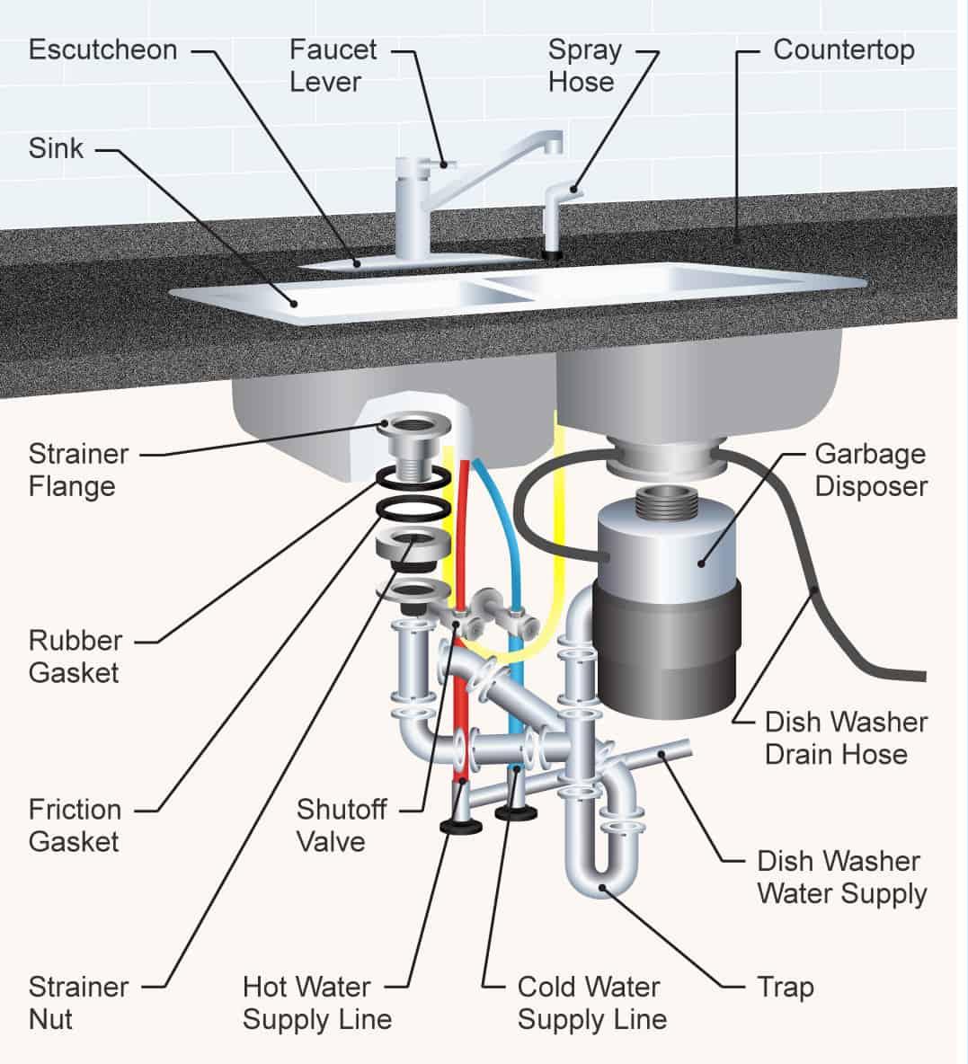 Sink Plumbing Diagram Diagram Sink On Kitchen Sink W Sprayer Hose Plumbing Diagram