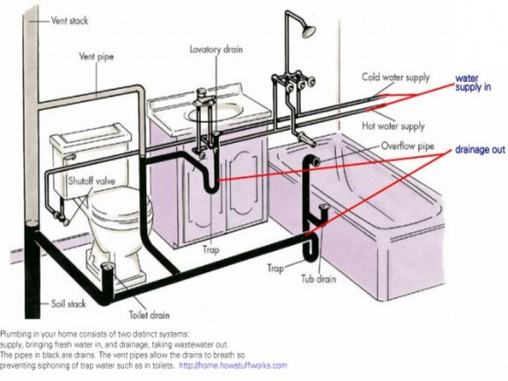Sink Plumbing Diagram Kitchen Sink Plumbing Design