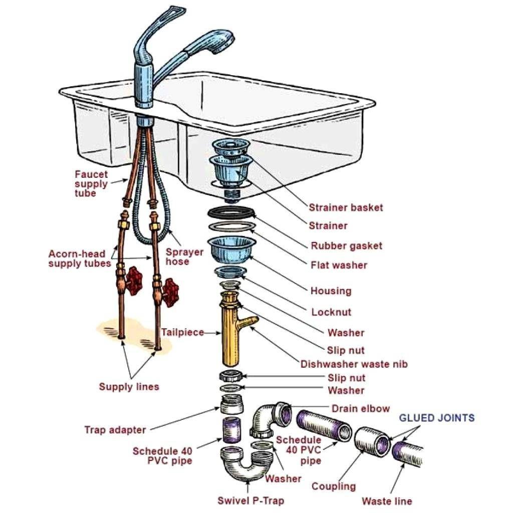 Sink Plumbing Diagram Plumbing A Toilet Drain Diagram Half Bath Sinks Bathroom Drain Vent