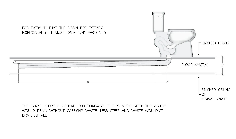 Sink Plumbing Diagram Rough In Plumbing Diagram Under Sink Plumbing Diagram Rwitherspoon