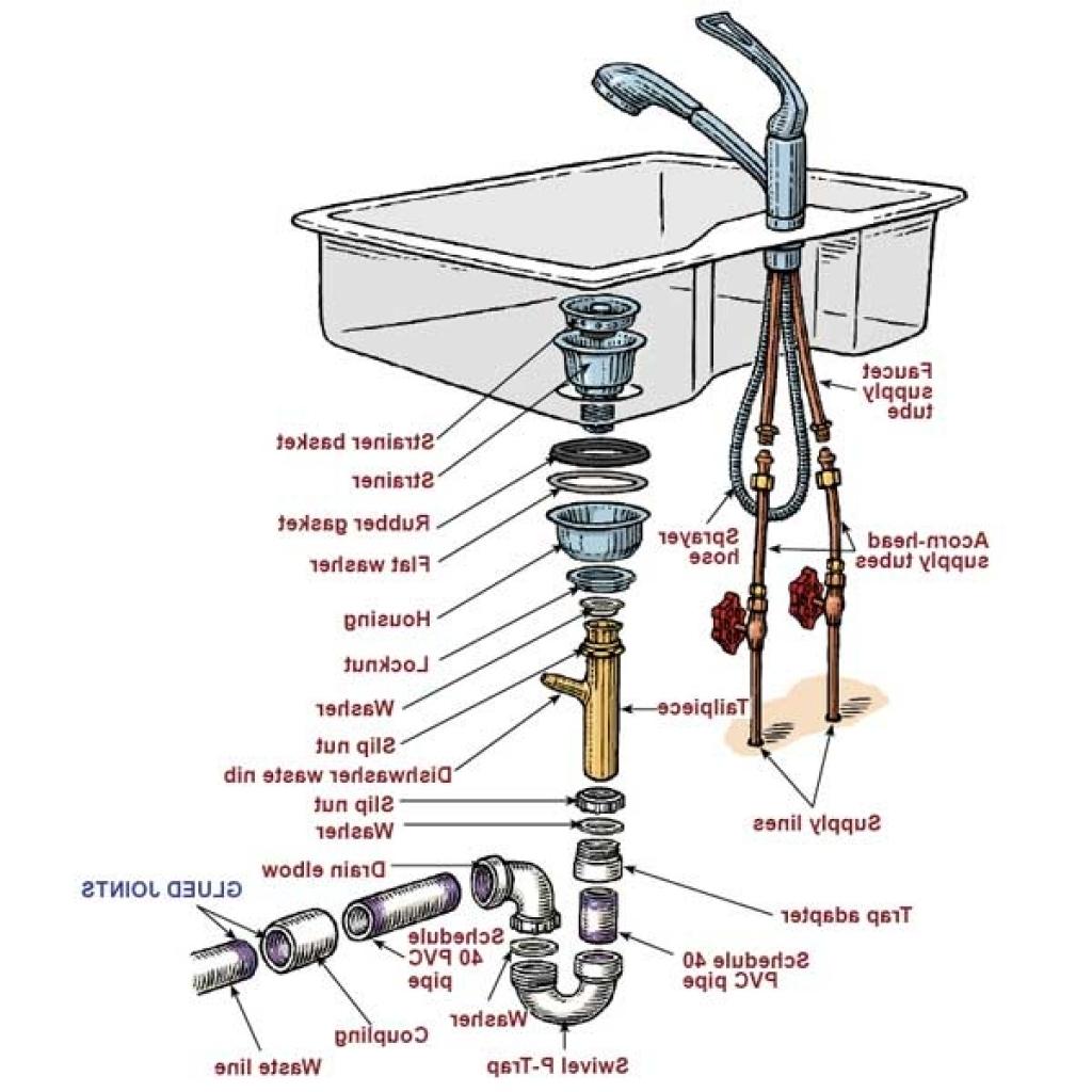 Sink Plumbing Diagram Single Bowl Kitchen Sink Plumbing Diagram Timhangtot