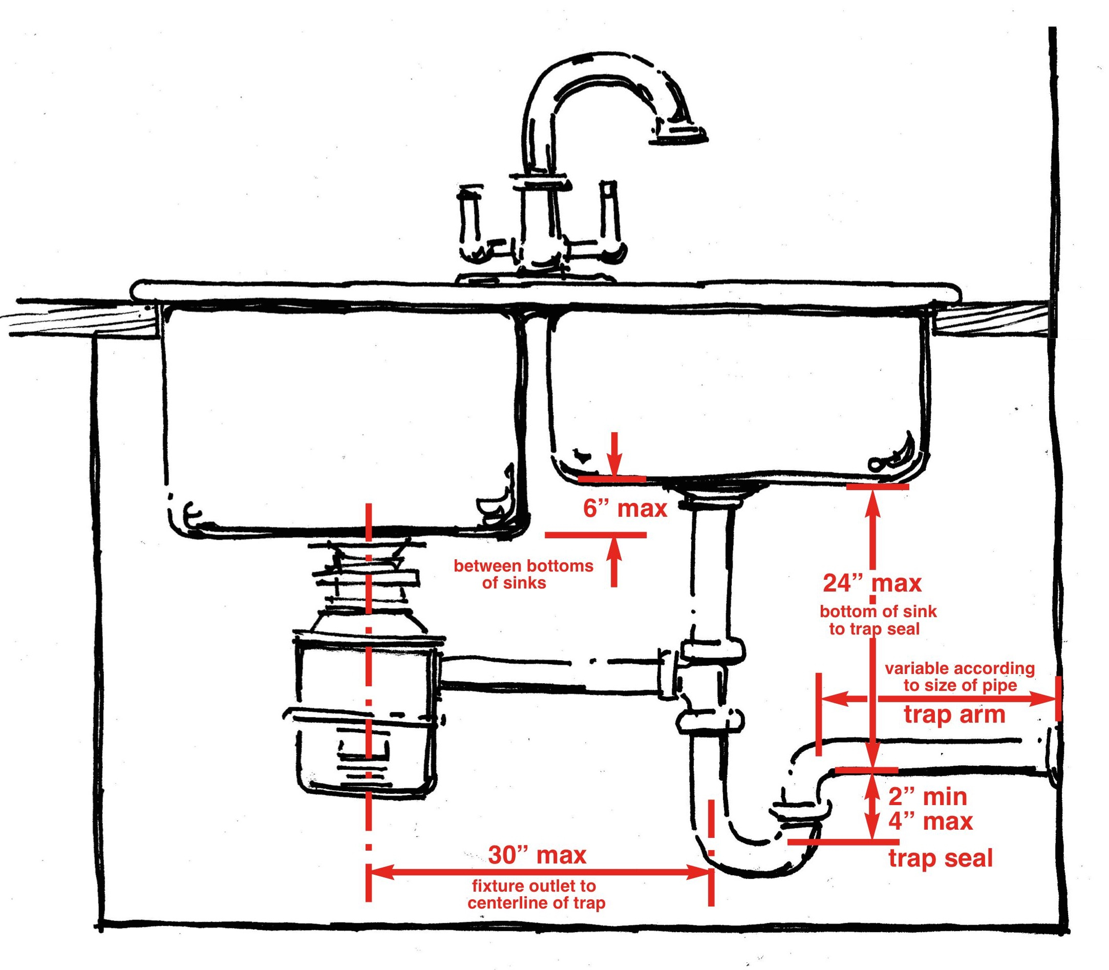 Sink Plumbing Diagram What Are The Code Requirements For Layout Of Drain Piping Under Sinks