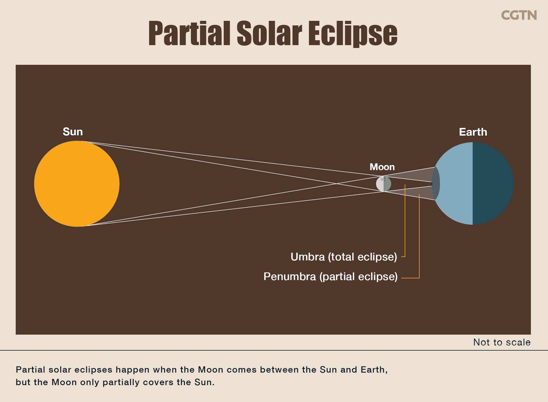 Solar Eclipse Diagram Could A Partial Solar Eclipse Affect The Change 4 Mission China
