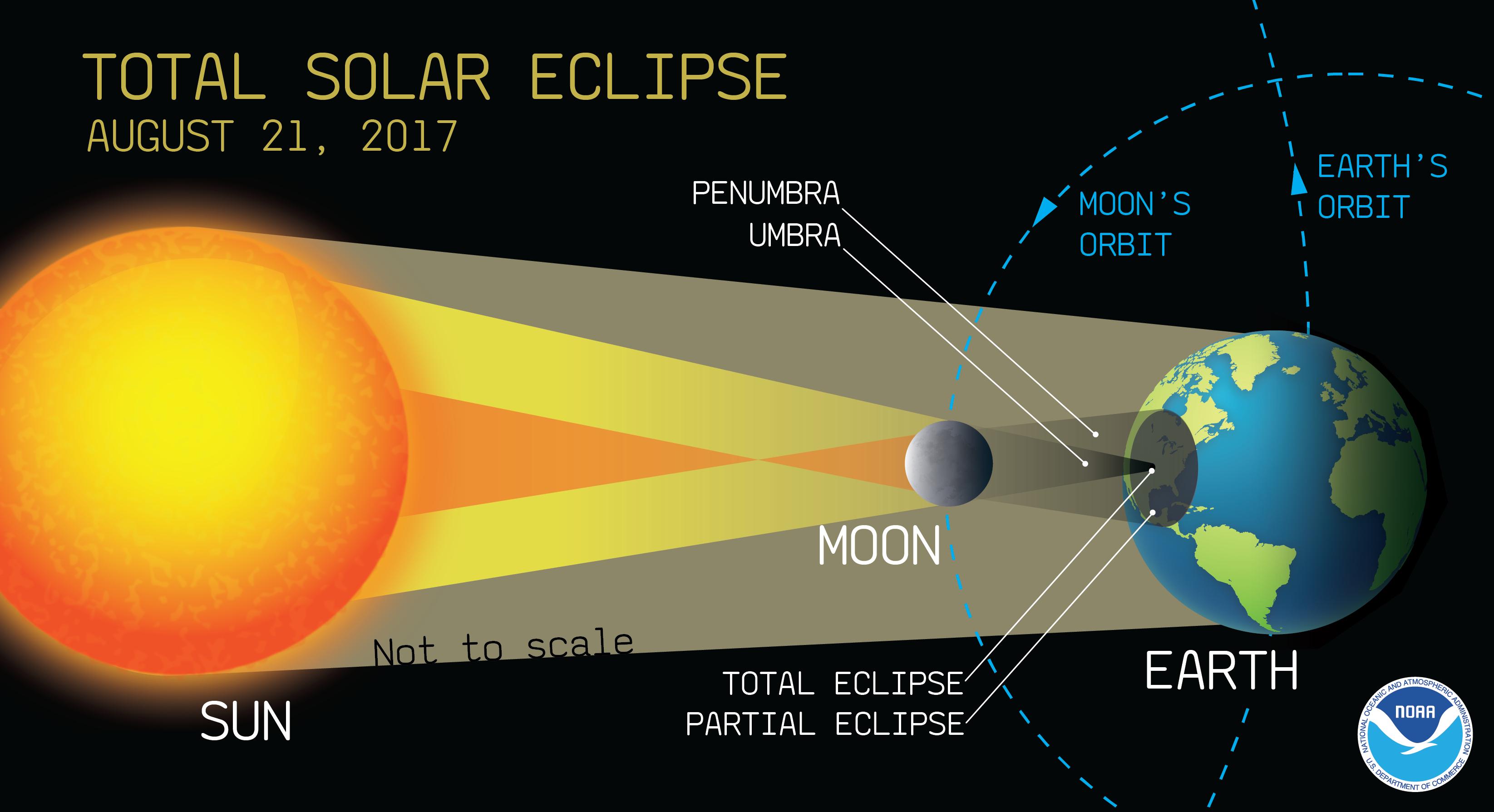 Solar Eclipse Diagram Danger Solar Eclipse Glasses And Proper Viewing Please Read