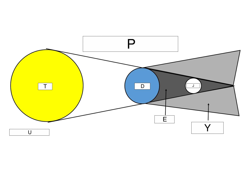 Solar Eclipse Diagram Eclipses Lesson 0148 Tqa Explorer