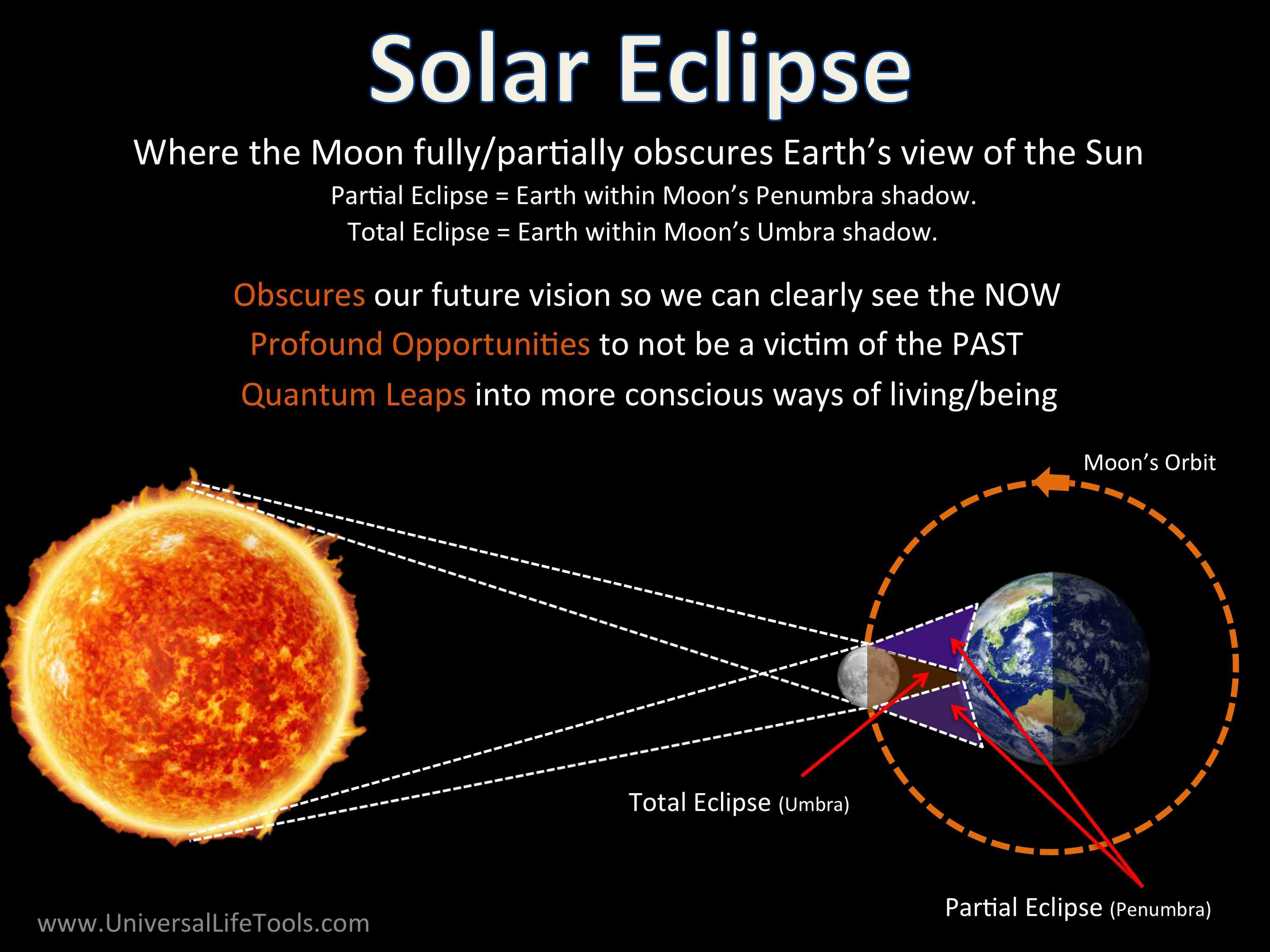 Solar Eclipse Diagram Lunar Solar Eclipse Energy 2019