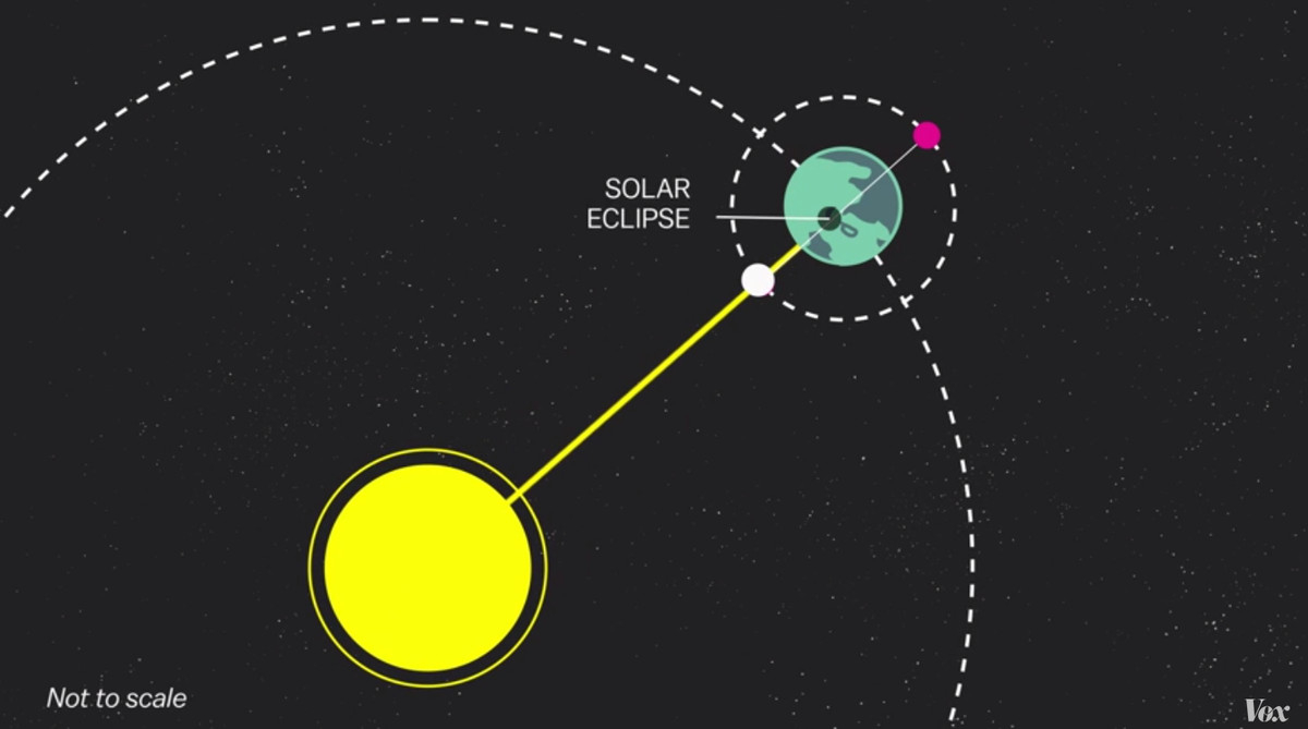 Solar Eclipse Diagram Solar Eclipse 2015 5 Things To Know Vox