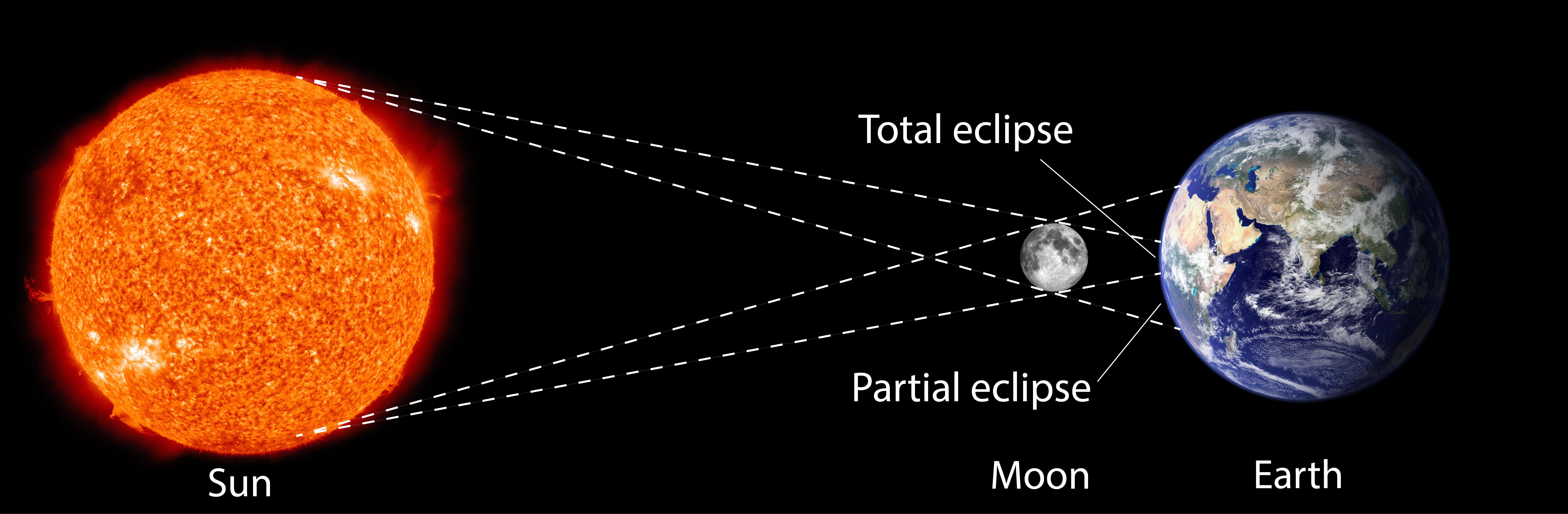 Solar Eclipse Diagram Solar Eclipse Diagram Nustem