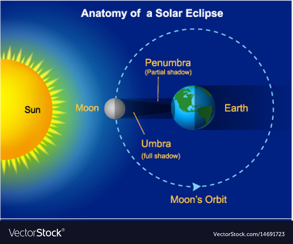 Solar Eclipse Diagram Solar Eclipse Diagram