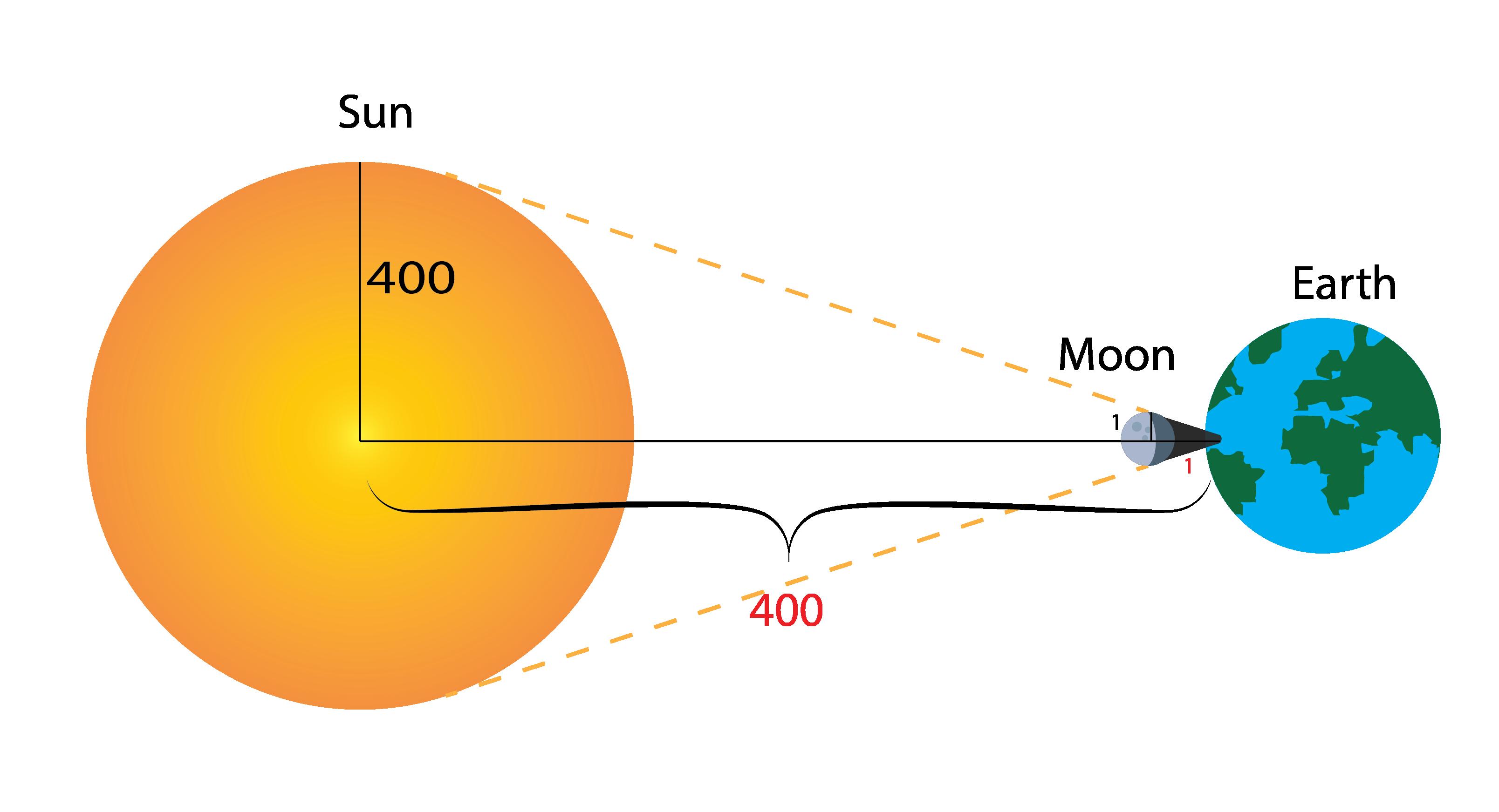 Solar Eclipse Diagram Solar Eclipse