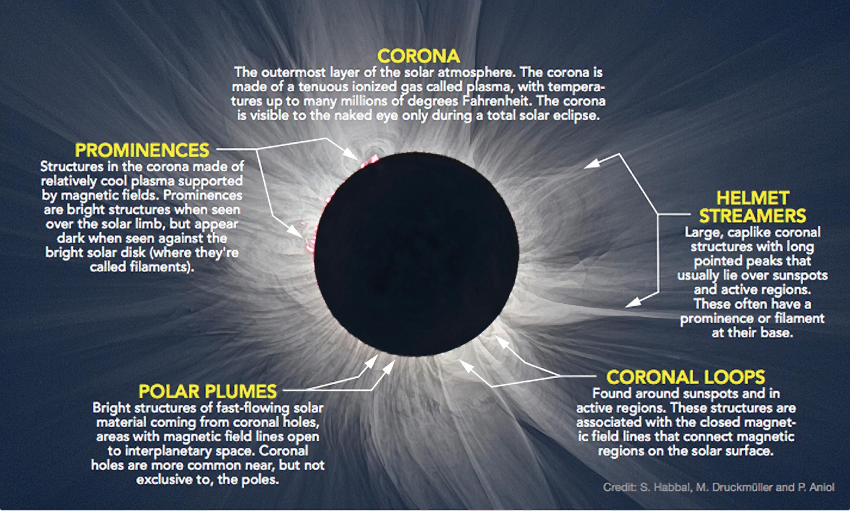 Solar Eclipse Diagram Stanford Solar Center Eclipse 2017