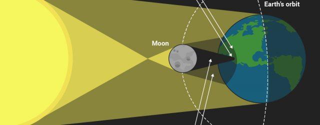 Solar Eclipse Diagram This Diagram Shows What Happens During A Total Solar Eclipse