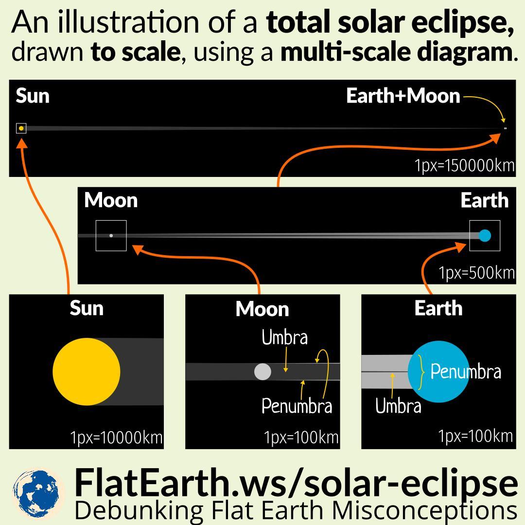Solar Eclipse Diagram Total Solar Eclipse Drawn To Scale Flatearthws