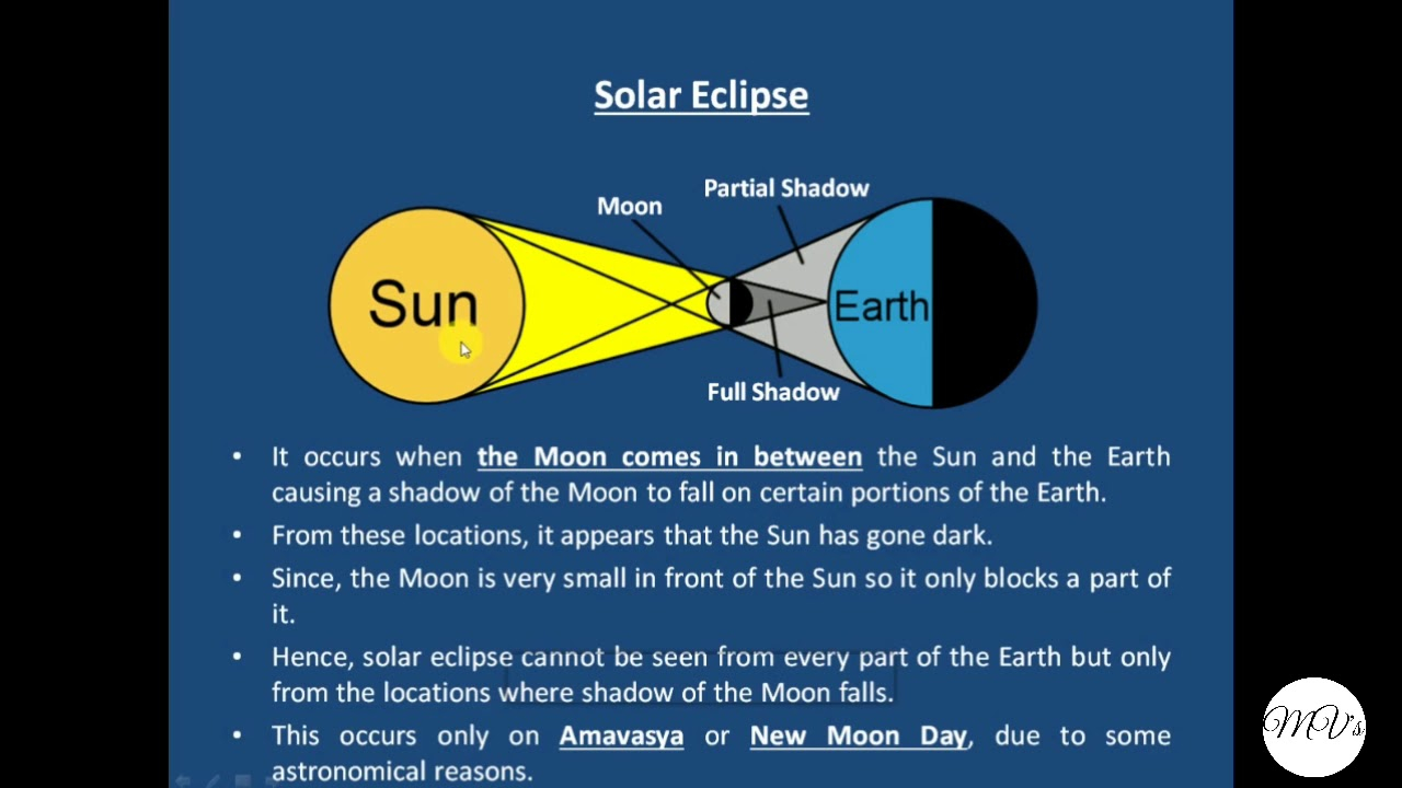 Solar Eclipse Diagram What Are Solar And Lunar Eclipses And How They Occurexplained With Diagrams