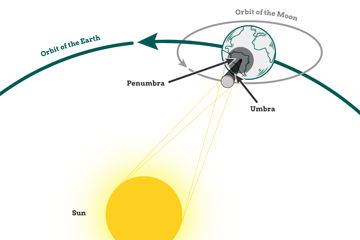 Solar Eclipse Diagram What Is A Solar Eclipse Helping Dreamers Do