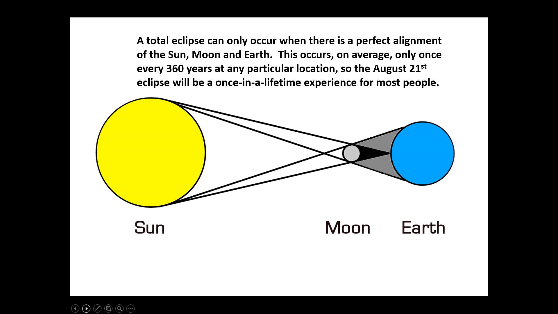 Solar Eclipse Diagram What Is A Total Solar Eclipse A Simple Explanation