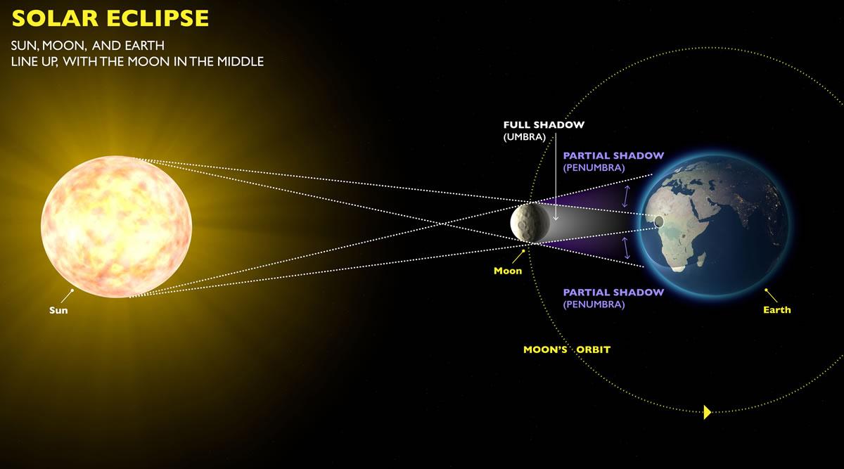 Solar Eclipse Diagram Why Eclipses Happen Exploratorium