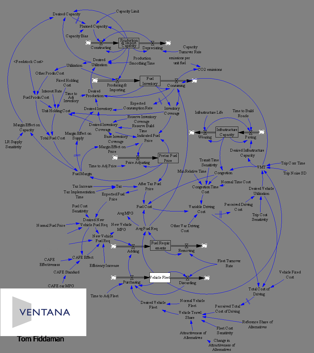 Stock And Flow Diagram Are Causal Loop Diagrams Useful Metasd