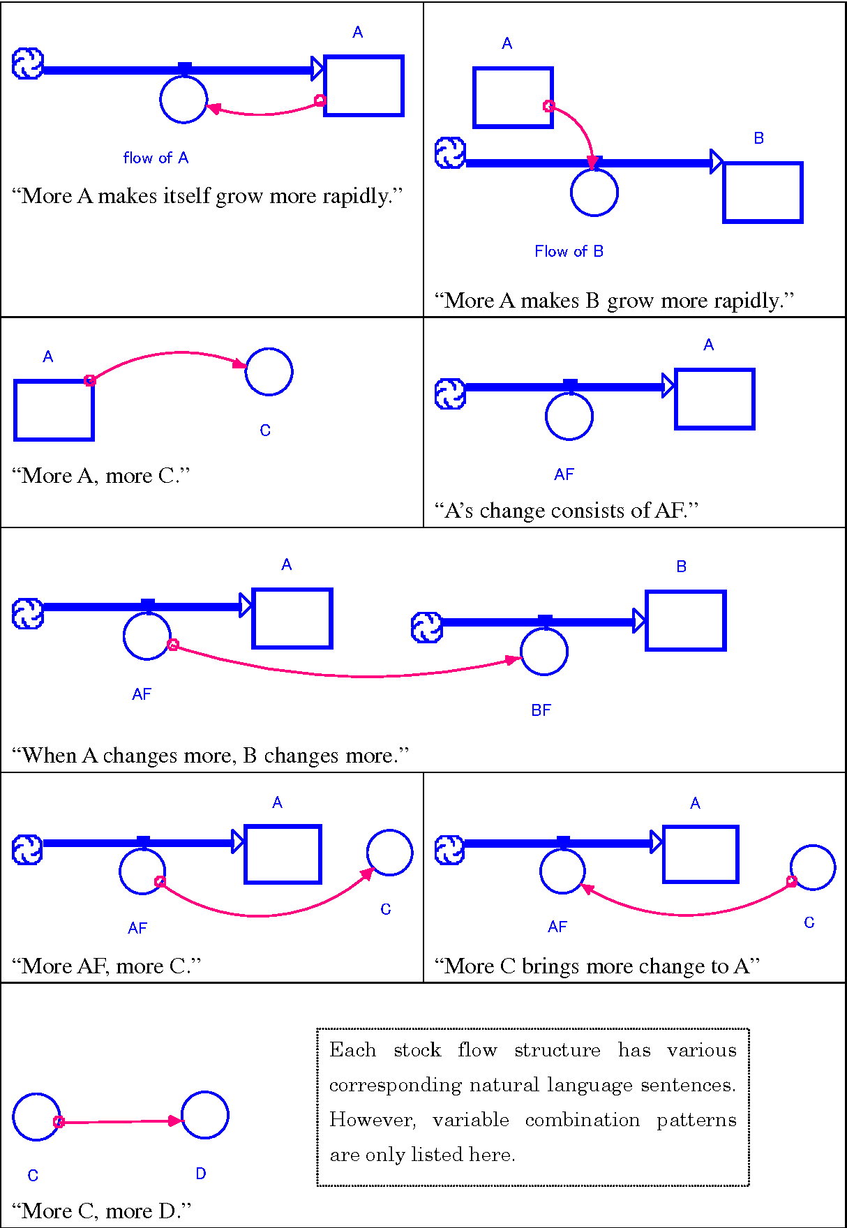 Stock And Flow Diagram Pdf Stock Flow Diagram Making With Incomplete Information About