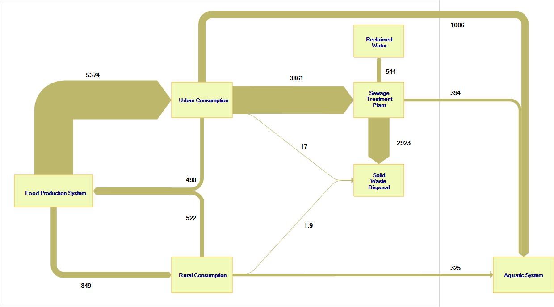 Stock And Flow Diagram Phosphorus Sankey Diagrams