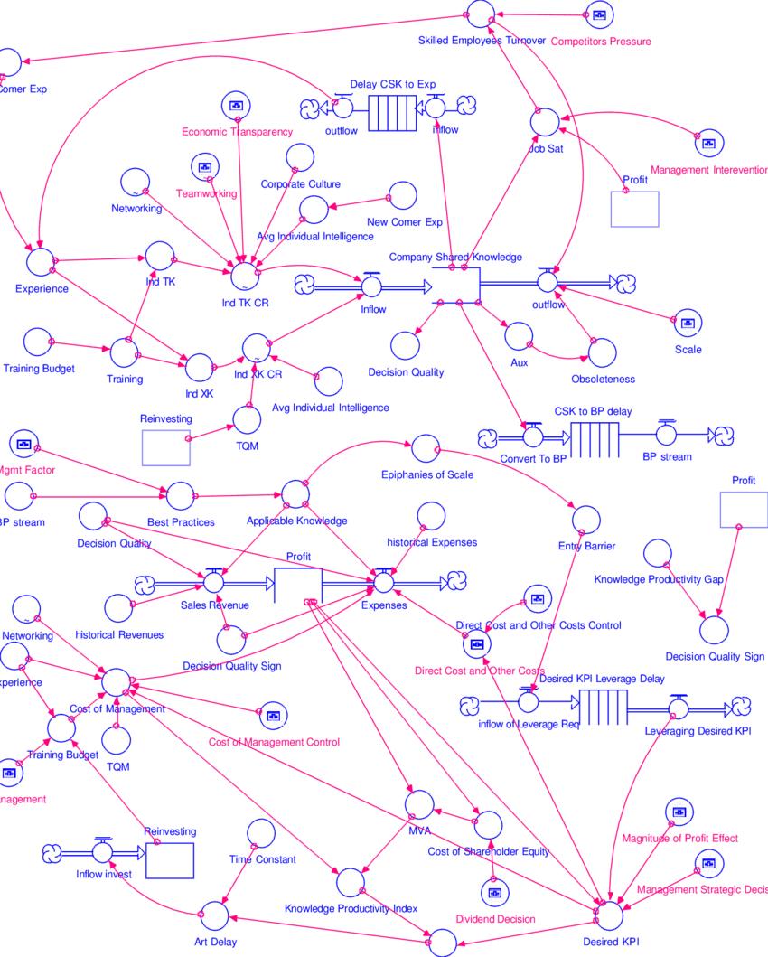 Stock And Flow Diagram Stock And Flow Diagram Download Scientific Diagram