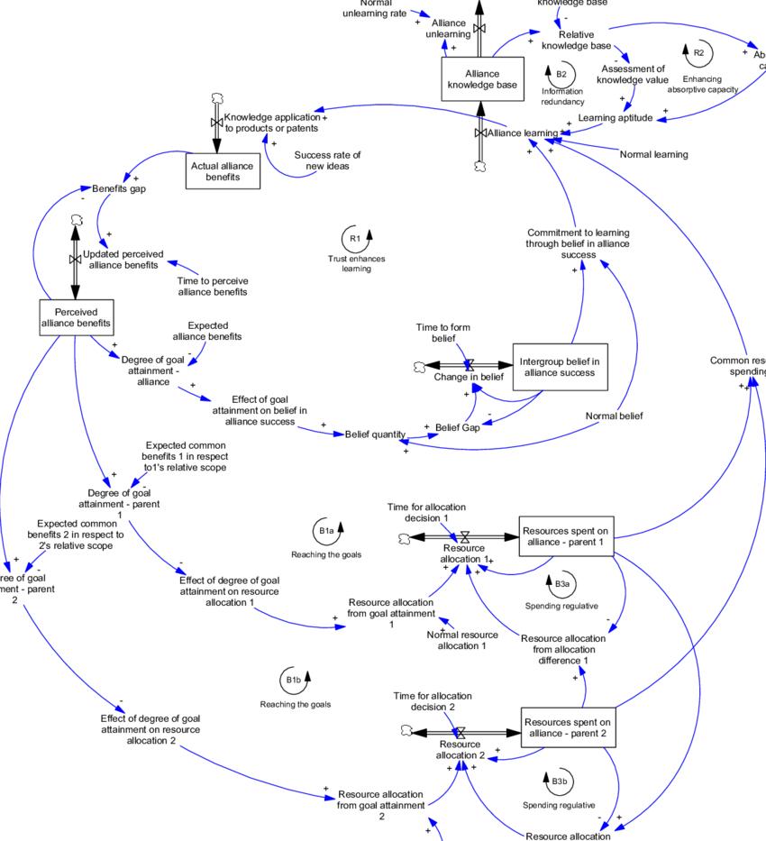 Stock And Flow Diagram Stock And Flow Diagram Of Common Learning Download Scientific Diagram